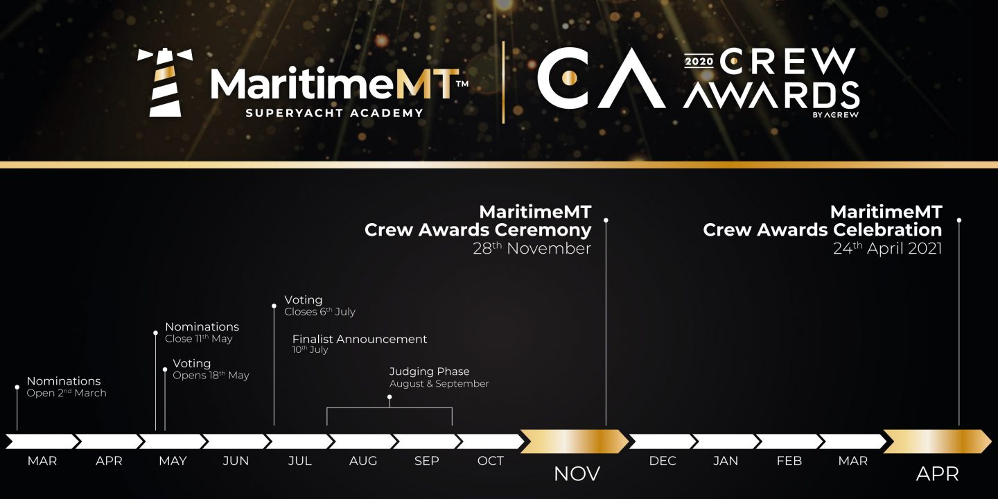 updated Crew award time line